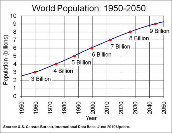 Population Growth Chart