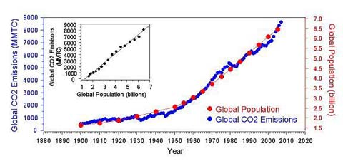 Global Population and CO2 Emissions graph